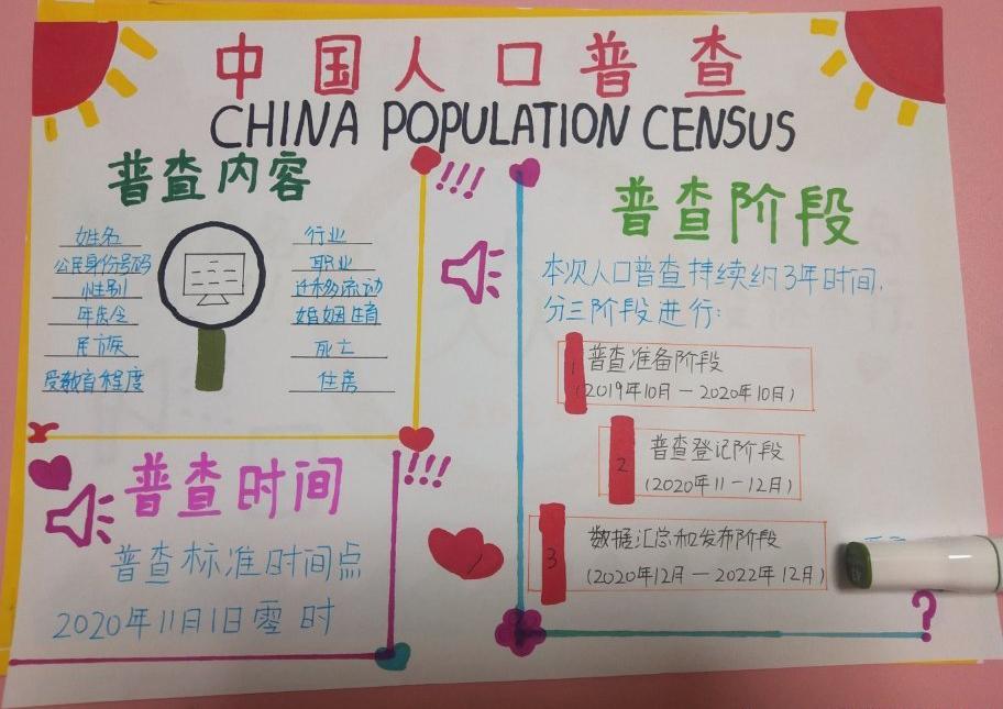 中国人口普查手抄报图片 普查内容 时间 阶段